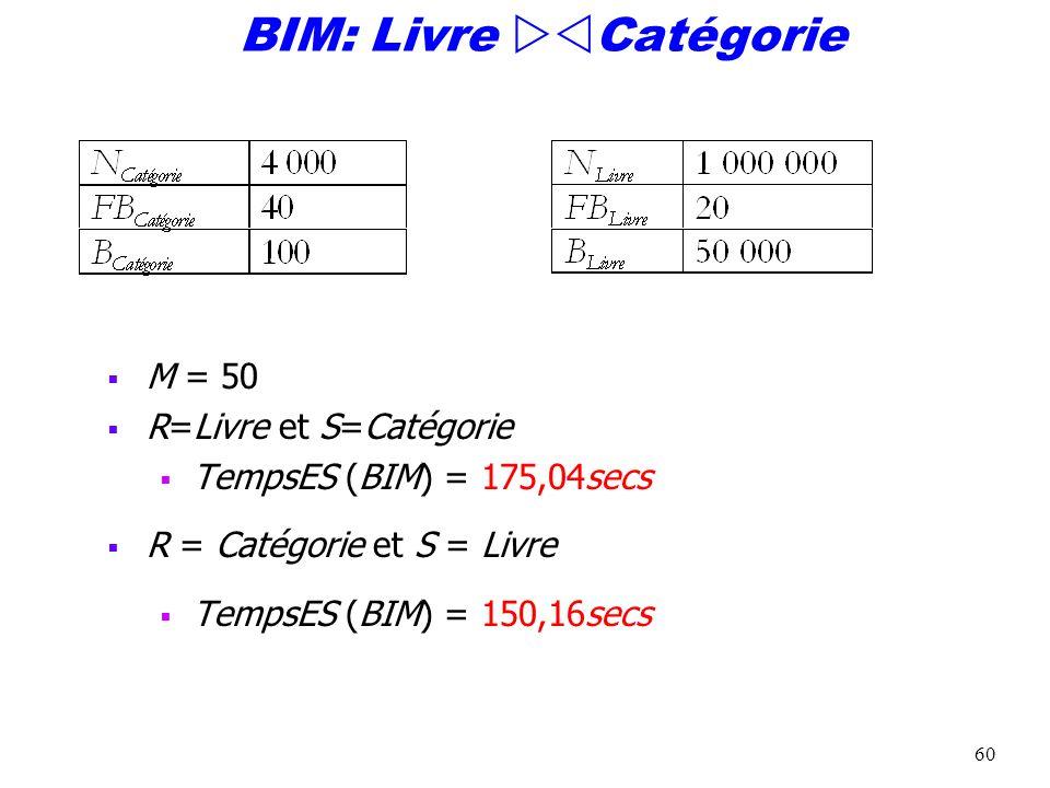 60 BIM: Livre Catégorie M = 50 R=Livre et S=Catégorie TempsES (BIM) = 175,04secs R = Catégorie et S = Livre TempsES (BIM) = 150,16secs