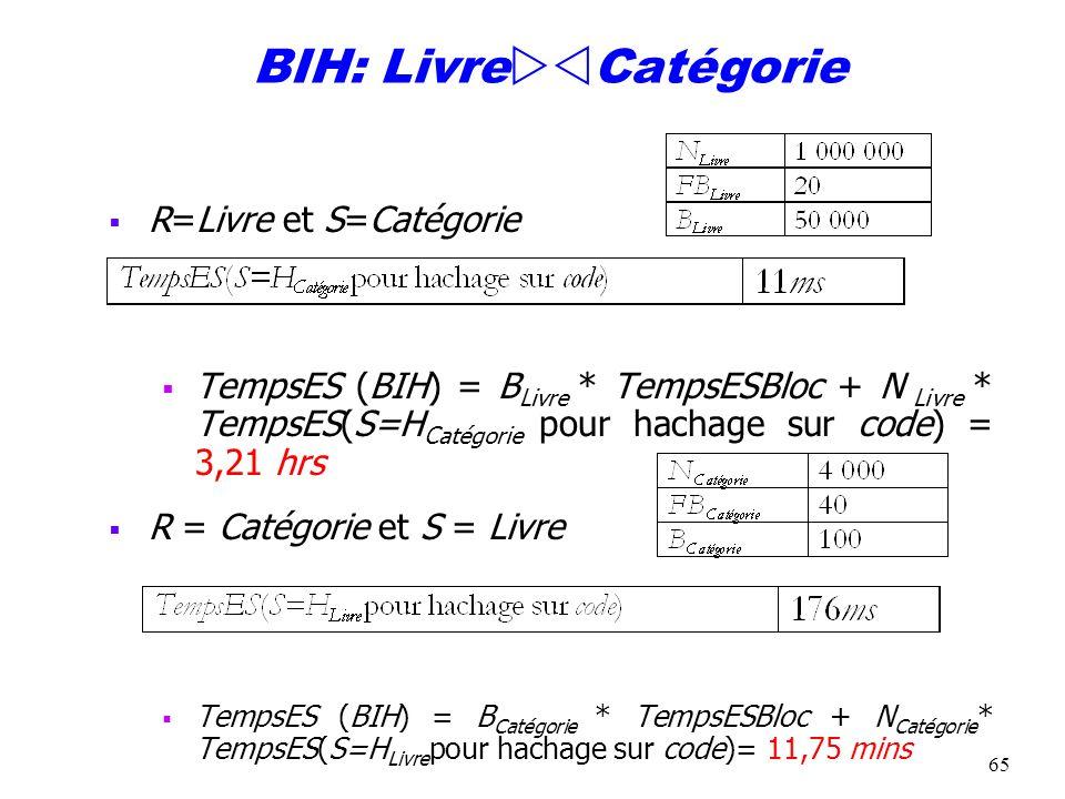 65 BIH: Livre Catégorie R=Livre et S=Catégorie TempsES (BIH) = B Livre * TempsESBloc + N Livre * TempsES(S=H Catégorie pour hachage sur code) = 3,21 h