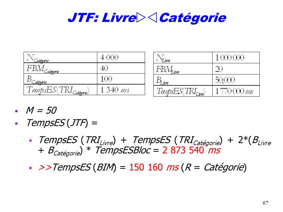 68 Si 100 fois plus de Catégories M = 50 TempsES (JTF) = 3 444 000 ms < TempsES (BIM) = 10 464 180 ms M = 10 TempsES (JTF) = 6 180 000 ms << TempsES (BIM) = 62 535 000 ms