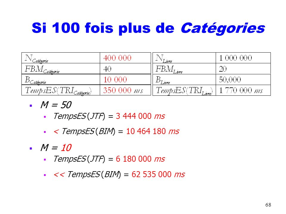 68 Si 100 fois plus de Catégories M = 50 TempsES (JTF) = 3 444 000 ms < TempsES (BIM) = 10 464 180 ms M = 10 TempsES (JTF) = 6 180 000 ms << TempsES (