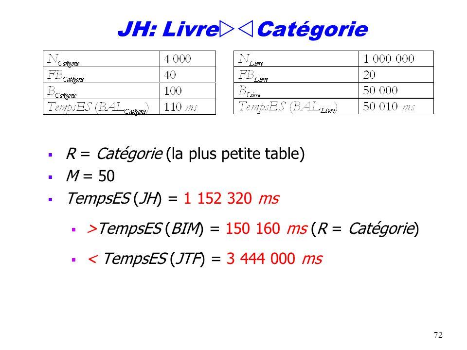 72 JH: Livre Catégorie R = Catégorie (la plus petite table) M = 50 TempsES (JH) = 1 152 320 ms >TempsES (BIM) = 150 160 ms (R = Catégorie) < TempsES (