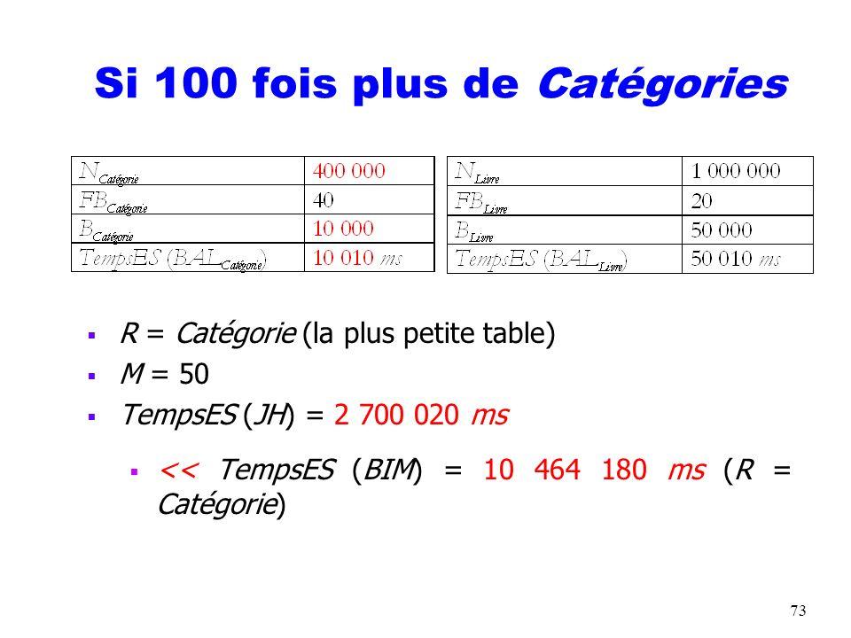73 Si 100 fois plus de Catégories R = Catégorie (la plus petite table) M = 50 TempsES (JH) = 2 700 020 ms << TempsES (BIM) = 10 464 180 ms (R = Catégo