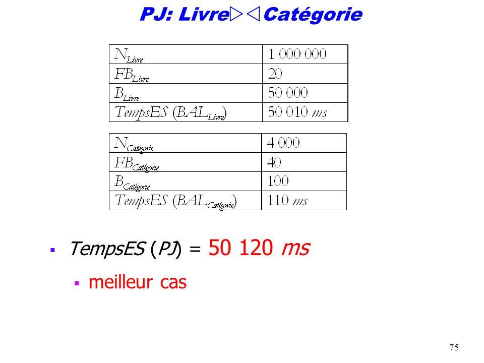 75 PJ: Livre Catégorie TempsES (PJ) = 50 120 ms meilleur cas