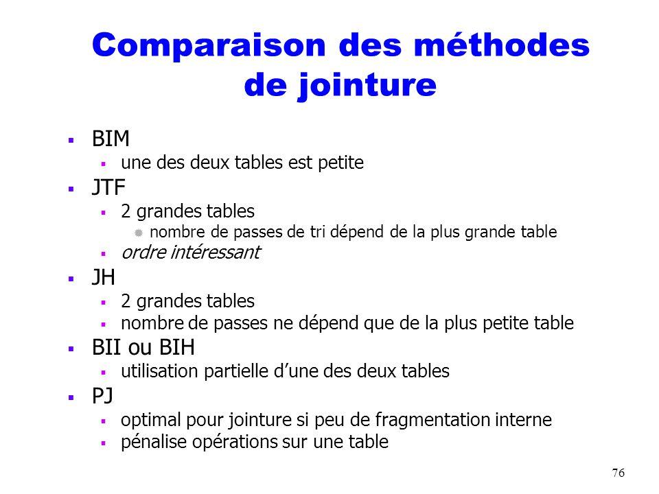 76 Comparaison des méthodes de jointure BIM une des deux tables est petite JTF 2 grandes tables ® nombre de passes de tri dépend de la plus grande tab