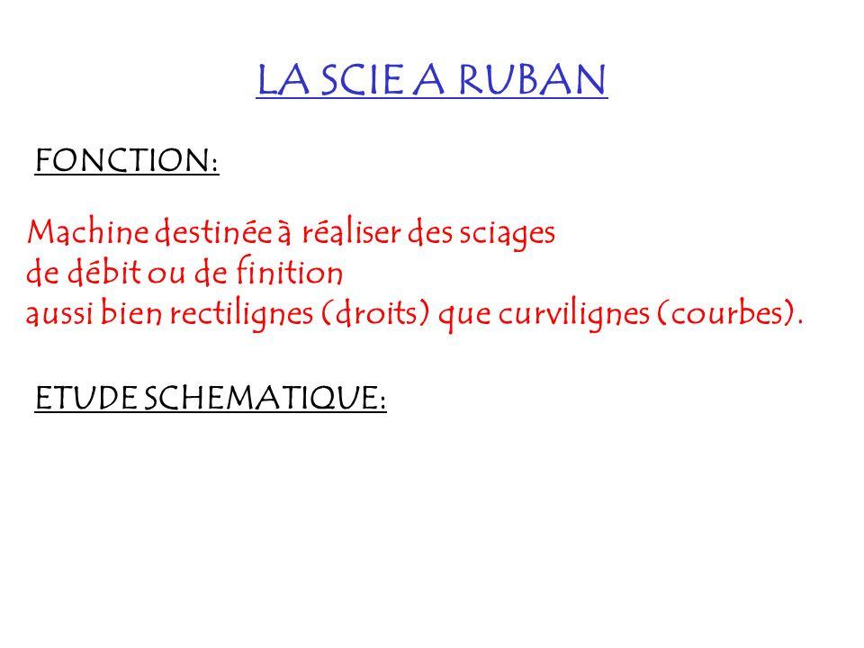 LA SCIE A RUBAN FONCTION: Machine destinée à réaliser des sciages de débit ou de finition aussi bien rectilignes (droits) que curvilignes (courbes). E