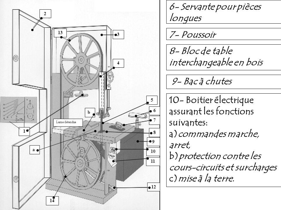 6- Servante pour pièces longues 7- Poussoir 8- Bloc de table interchangeable en bois 9- Bac à chutes 10- Boitier électrique assurant les fonctions sui