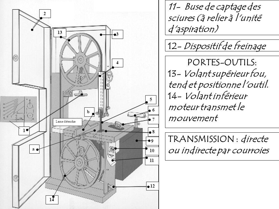 11- Buse de captage des sciures (à relier à l'unité d'aspiration) 12- Dispositif de freinage PORTES-OUTILS: 13- Volant supérieur fou, tend et position