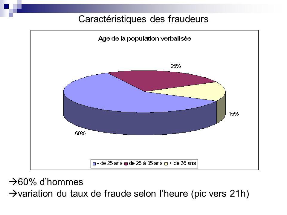 Caractéristiques des fraudeurs 60% dhommes variation du taux de fraude selon lheure (pic vers 21h)