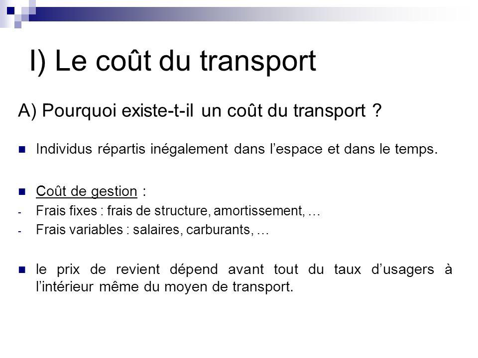 I) Le coût du transport A) Pourquoi existe-t-il un coût du transport ? Individus répartis inégalement dans lespace et dans le temps. Coût de gestion :