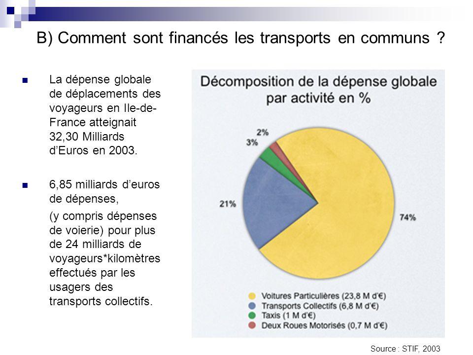 B) Comment sont financés les transports en communs ? La dépense globale de déplacements des voyageurs en Ile-de- France atteignait 32,30 Milliards dEu
