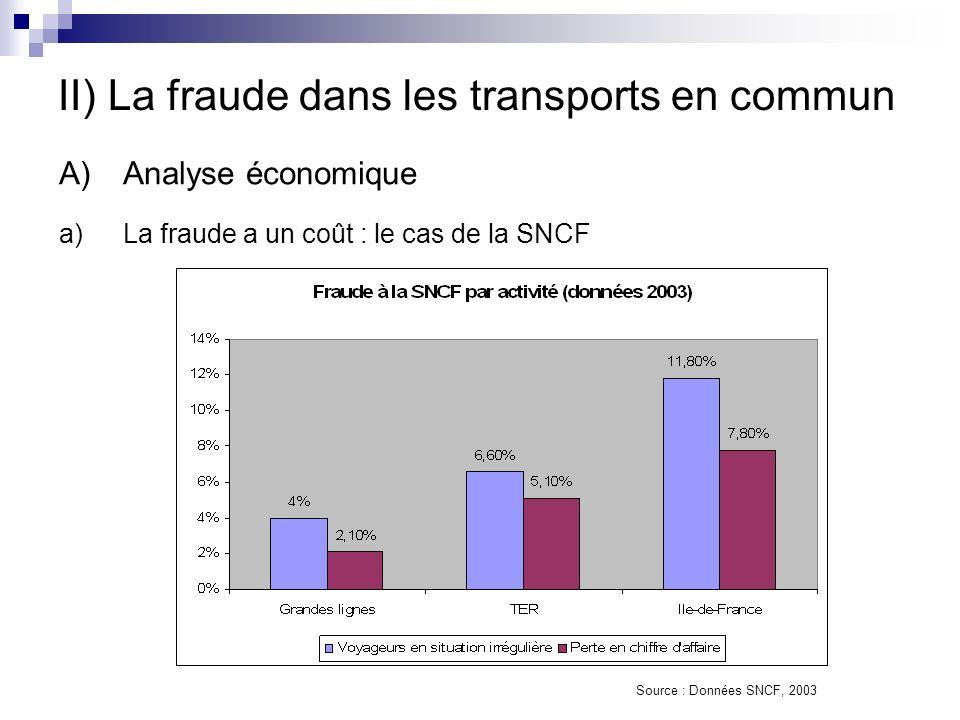 II) La fraude dans les transports en commun A)Analyse économique a)La fraude a un coût : le cas de la SNCF Source : Données SNCF, 2003