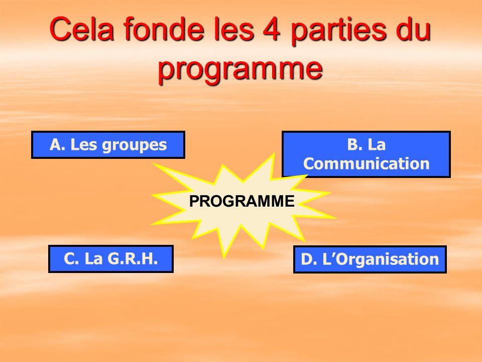 Cela fonde les 4 parties du programme A. Les groupesB. La Communication C. La G.R.H. D. LOrganisation PROGRAMME