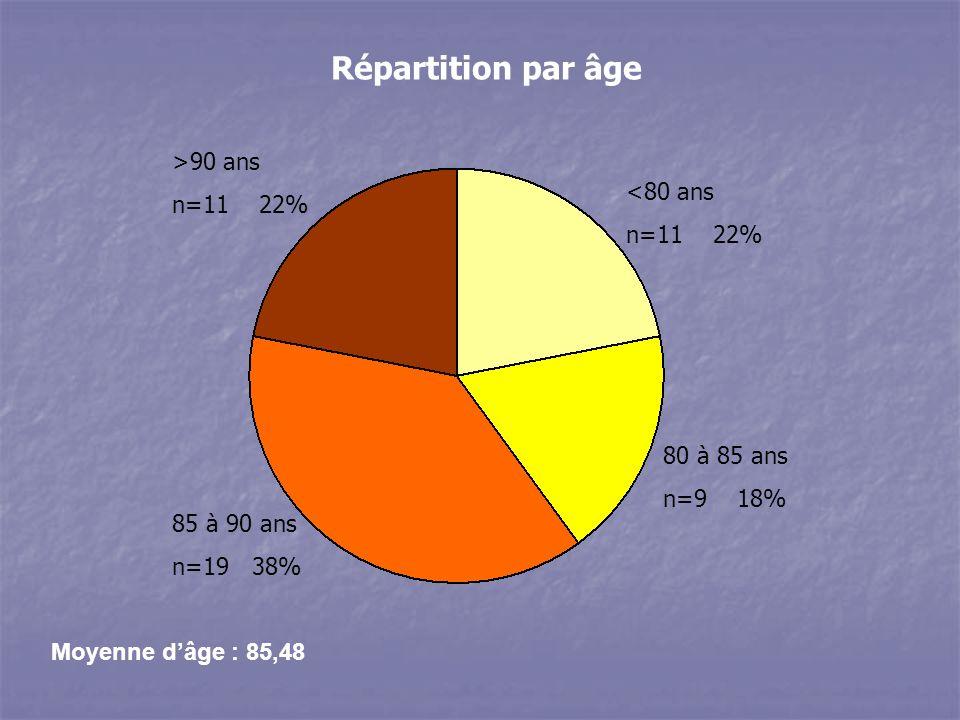 Moyenne dâge : 85,48 Répartition par âge >90 ans n=11 22% <80 ans n=11 22% 80 à 85 ans n=9 18% 85 à 90 ans n=19 38%