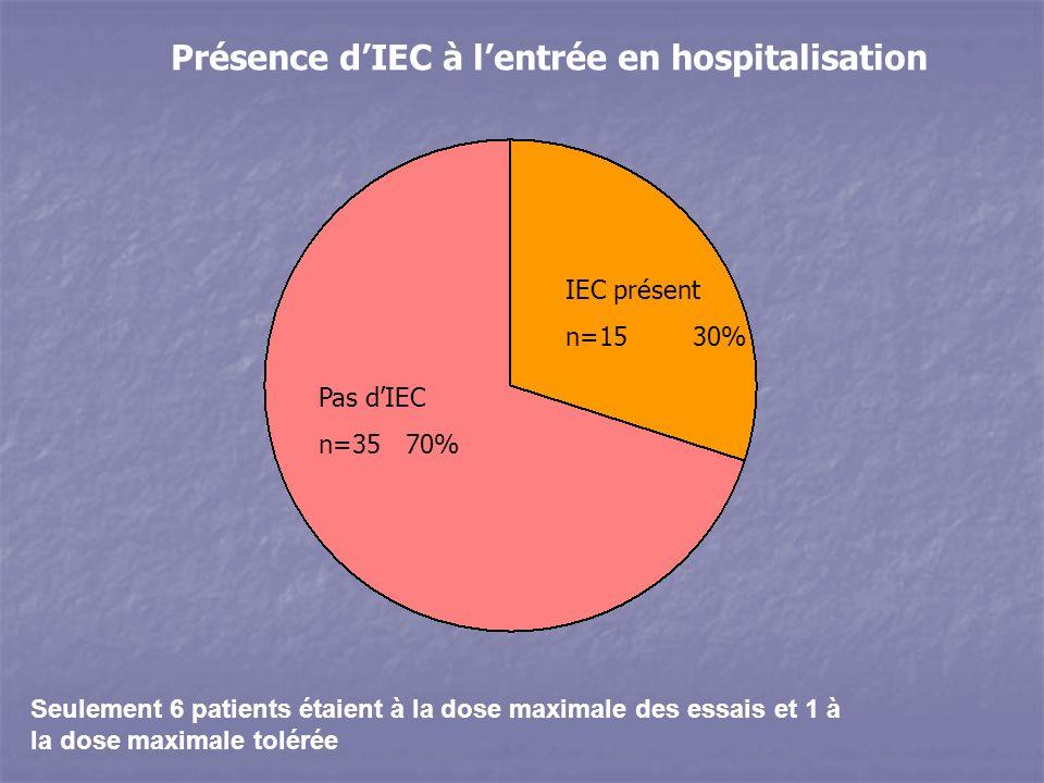 Seulement 6 patients étaient à la dose maximale des essais et 1 à la dose maximale tolérée Pas dIEC n=35 70% IEC présent n=15 30% Présence dIEC à lentrée en hospitalisation