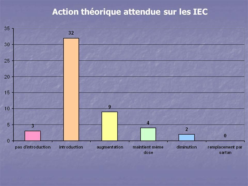 Action théorique attendue sur les IEC