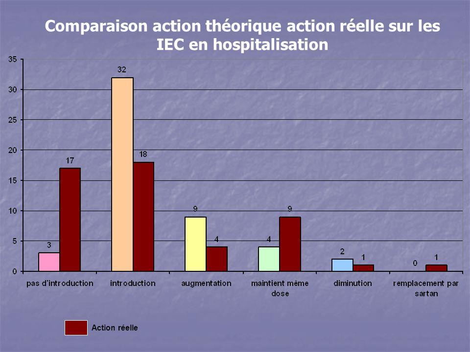 Action réelle Comparaison action théorique action réelle sur les IEC en hospitalisation