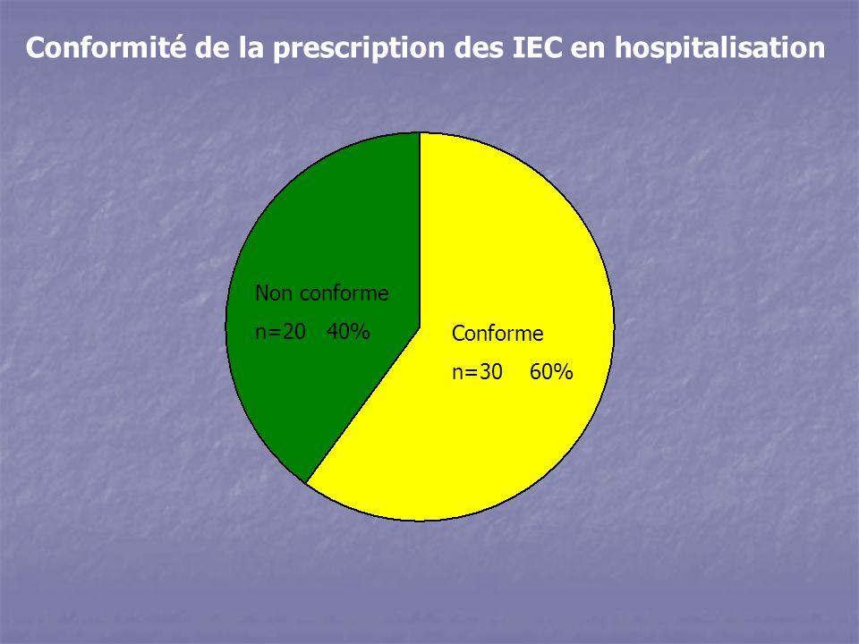 Non conforme n=20 40% Conforme n=30 60% Conformité de la prescription des IEC en hospitalisation