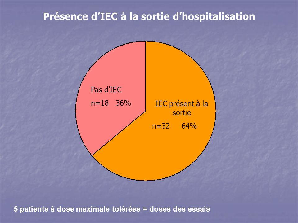 5 patients à dose maximale tolérées = doses des essais Présence dIEC à la sortie dhospitalisation Pas dIEC n=18 36% IEC présent à la sortie n=32 64%