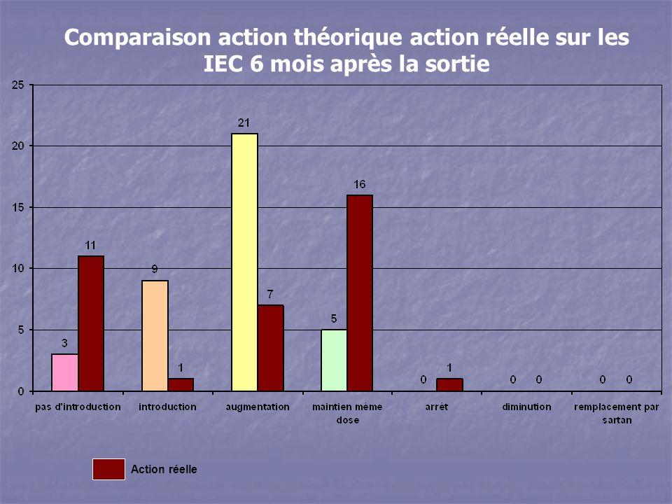 Action réelle Comparaison action théorique action réelle sur les IEC 6 mois après la sortie