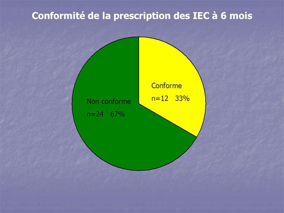 Conformité de la prescription des IEC à 6 mois Non conforme n=24 67% Conforme n=12 33%