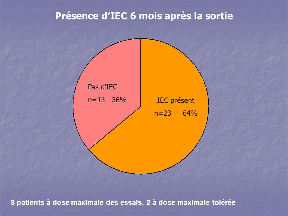 8 patients à dose maximale des essais, 2 à dose maximale tolérée Présence dIEC 6 mois après la sortie Pas dIEC n=13 36% IEC présent n=23 64%