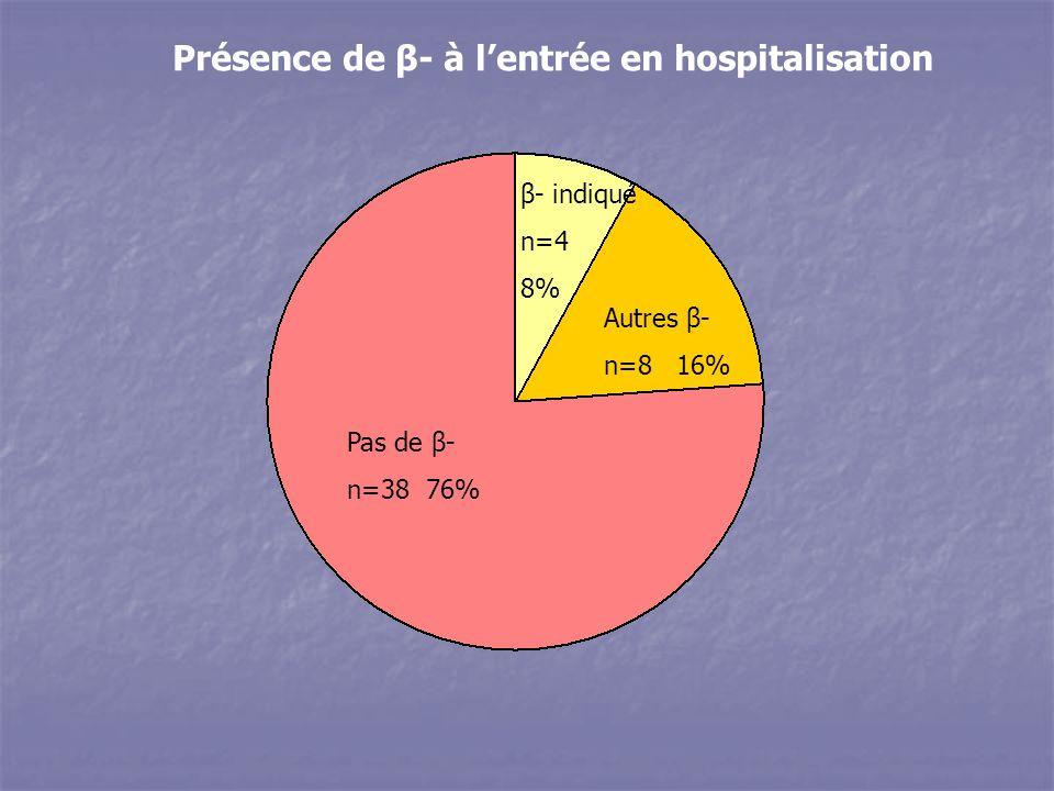 Présence de β- à lentrée en hospitalisation Pas de β- n=38 76% β- indiqué n=4 8% Autres β- n=8 16%