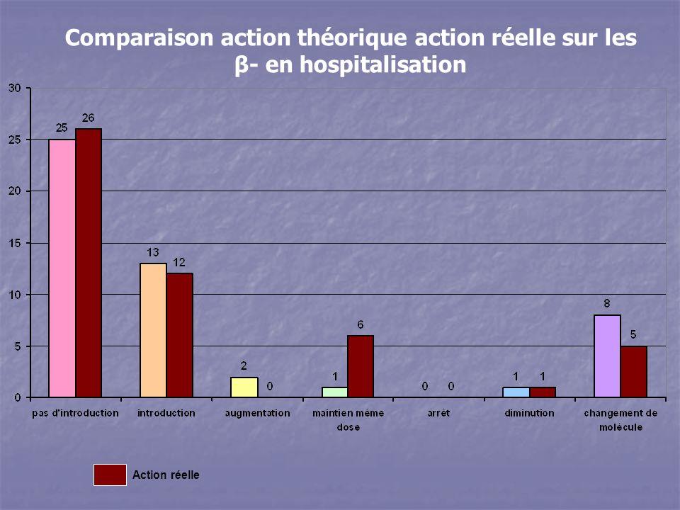 Action réelle Comparaison action théorique action réelle sur les β- en hospitalisation