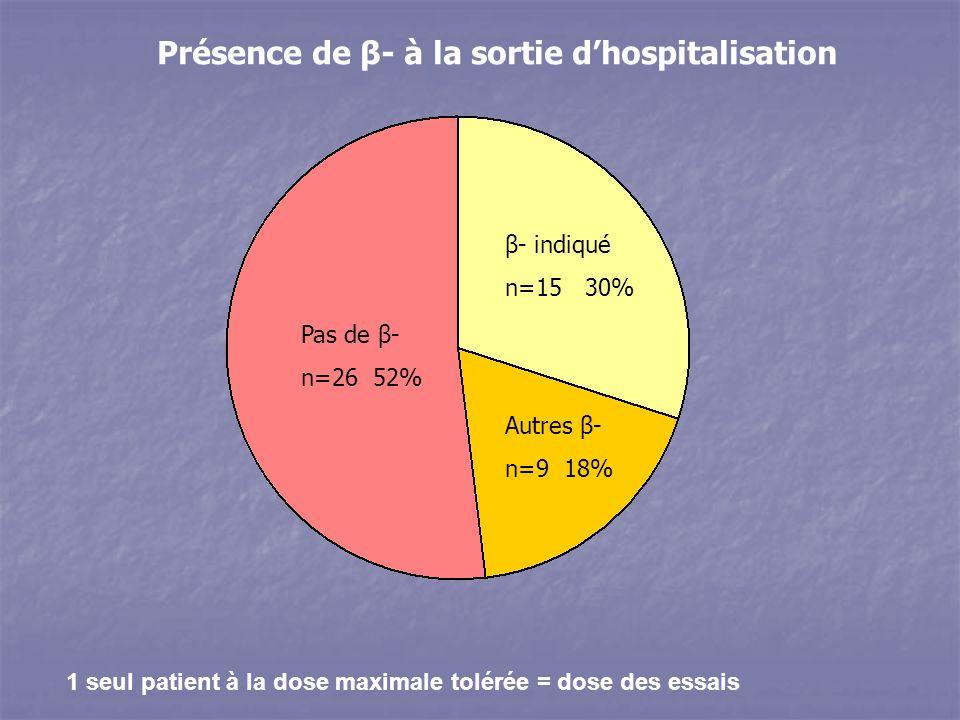1 seul patient à la dose maximale tolérée = dose des essais Présence de β- à la sortie dhospitalisation Pas de β- n=26 52% β- indiqué n=15 30% Autres β- n=9 18%