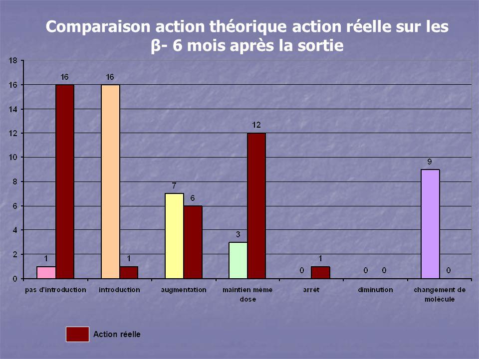 Action réelle Comparaison action théorique action réelle sur les β- 6 mois après la sortie