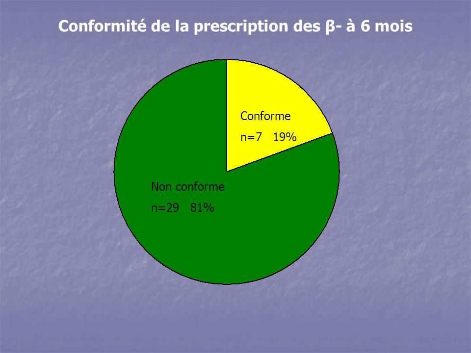 Non conforme n=29 81% Conforme n=7 19% Conformité de la prescription des β- à 6 mois