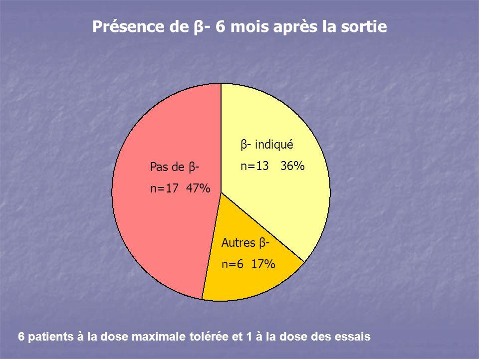 6 patients à la dose maximale tolérée et 1 à la dose des essais Présence de β- 6 mois après la sortie Pas de β- n=17 47% β- indiqué n=13 36% Autres β- n=6 17%