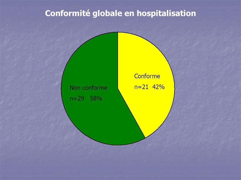 Conformité globale en hospitalisation Non conforme n=29 58% Conforme n=21 42%