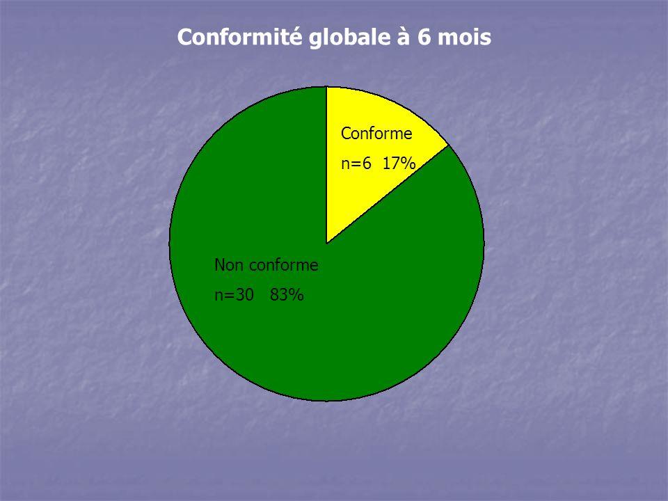 Conformité globale à 6 mois Non conforme n=30 83% Conforme n=6 17%
