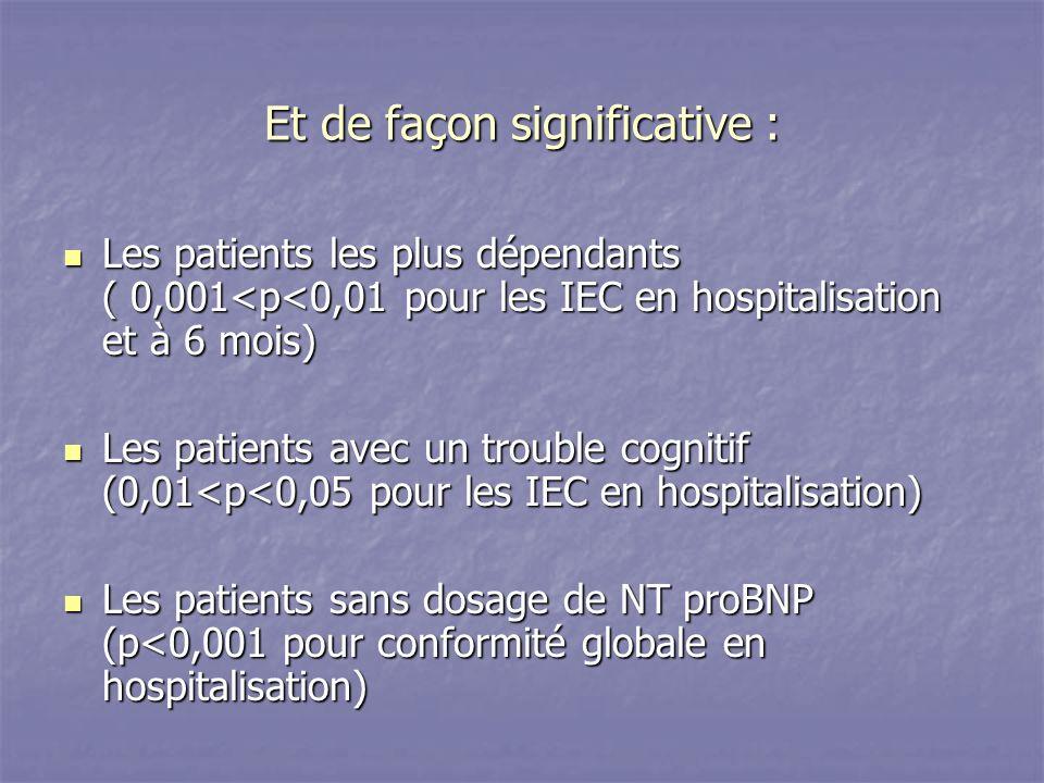 Et de façon significative : Les patients les plus dépendants ( 0,001<p<0,01 pour les IEC en hospitalisation et à 6 mois) Les patients les plus dépendants ( 0,001<p<0,01 pour les IEC en hospitalisation et à 6 mois) Les patients avec un trouble cognitif (0,01<p<0,05 pour les IEC en hospitalisation) Les patients avec un trouble cognitif (0,01<p<0,05 pour les IEC en hospitalisation) Les patients sans dosage de NT proBNP (p<0,001 pour conformité globale en hospitalisation) Les patients sans dosage de NT proBNP (p<0,001 pour conformité globale en hospitalisation)