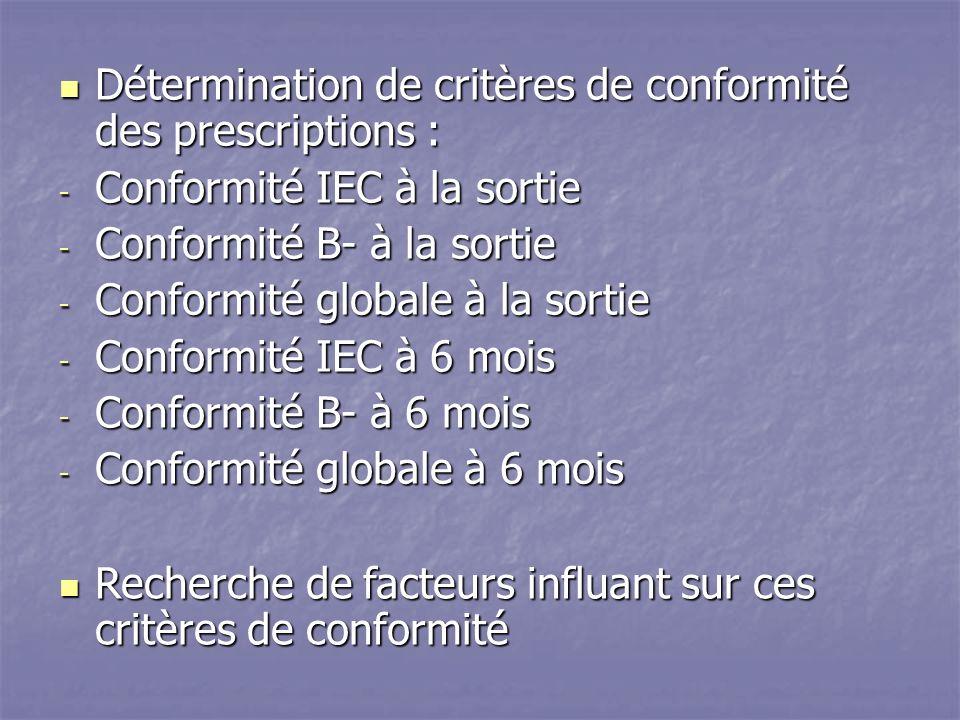 Détermination de critères de conformité des prescriptions : Détermination de critères de conformité des prescriptions : - Conformité IEC à la sortie - Conformité B- à la sortie - Conformité globale à la sortie - Conformité IEC à 6 mois - Conformité B- à 6 mois - Conformité globale à 6 mois Recherche de facteurs influant sur ces critères de conformité Recherche de facteurs influant sur ces critères de conformité