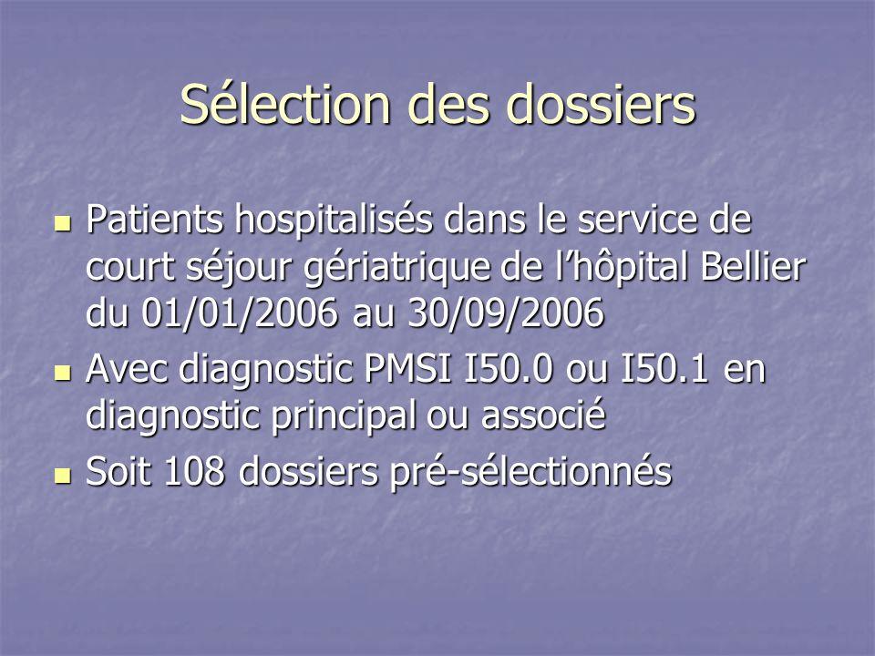 Sélection des dossiers Patients hospitalisés dans le service de court séjour gériatrique de lhôpital Bellier du 01/01/2006 au 30/09/2006 Patients hospitalisés dans le service de court séjour gériatrique de lhôpital Bellier du 01/01/2006 au 30/09/2006 Avec diagnostic PMSI I50.0 ou I50.1 en diagnostic principal ou associé Avec diagnostic PMSI I50.0 ou I50.1 en diagnostic principal ou associé Soit 108 dossiers pré-sélectionnés Soit 108 dossiers pré-sélectionnés