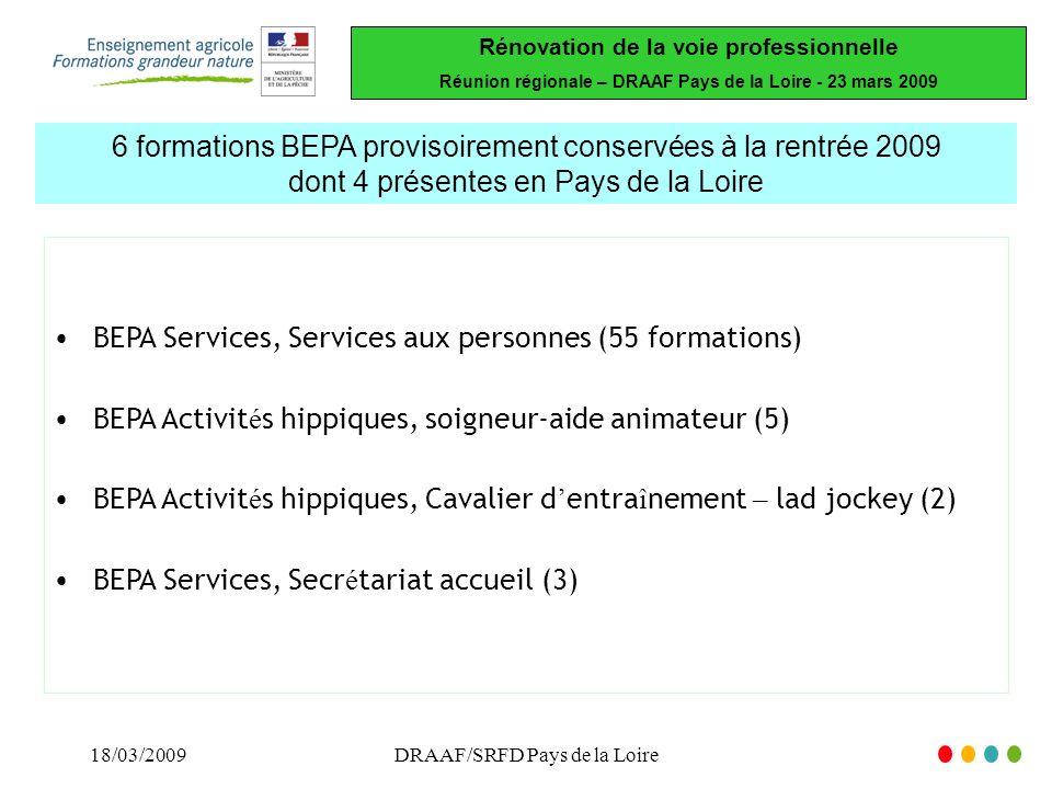 Rénovation de la voie professionnelle Réunion régionale – DRAAF Pays de la Loire - 23 mars 2009 18/03/2009DRAAF/SRFD Pays de la Loire 6 formations BEPA provisoirement conservées à la rentrée 2009 dont 4 présentes en Pays de la Loire BEPA Services, Services aux personnes (55 formations) BEPA Activit é s hippiques, soigneur-aide animateur (5) BEPA Activit é s hippiques, Cavalier d entra î nement – lad jockey (2) BEPA Services, Secr é tariat accueil (3)