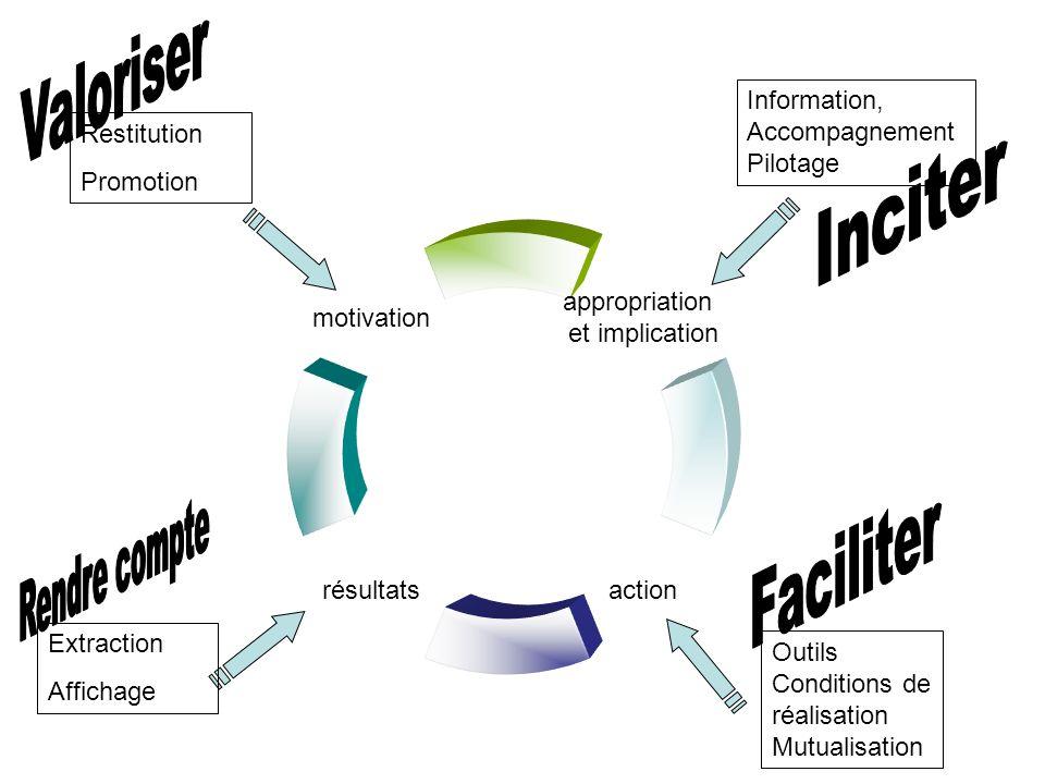 motivation résultatsaction appropriation et implication Information, Accompagnement Pilotage Outils Conditions de réalisation Mutualisation Extraction