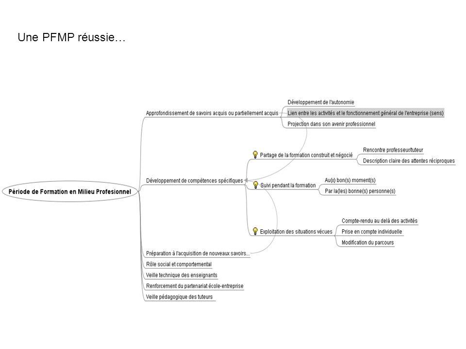 Ce que nous observons parfois… PFMP = passage obligé… Peu de préparation, partage de la formation intuitif, Suivi protocolaire, Exploitation limitée… Recherche du livret de liaison idéal…