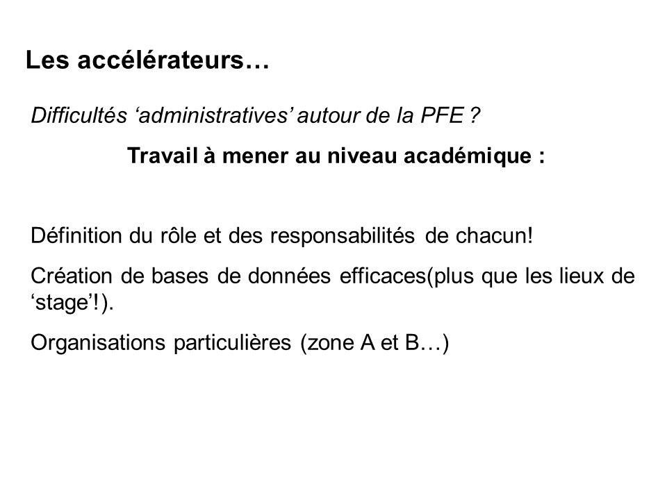 Les accélérateurs… Difficultés administratives autour de la PFE ? Travail à mener au niveau académique : Définition du rôle et des responsabilités de