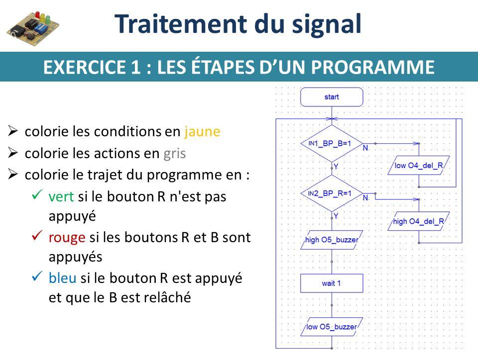 Traitement du signal EXERCICE 1 : LES ÉTAPES DUN PROGRAMME colorie les conditions en jaune colorie les actions en gris colorie le trajet du programme