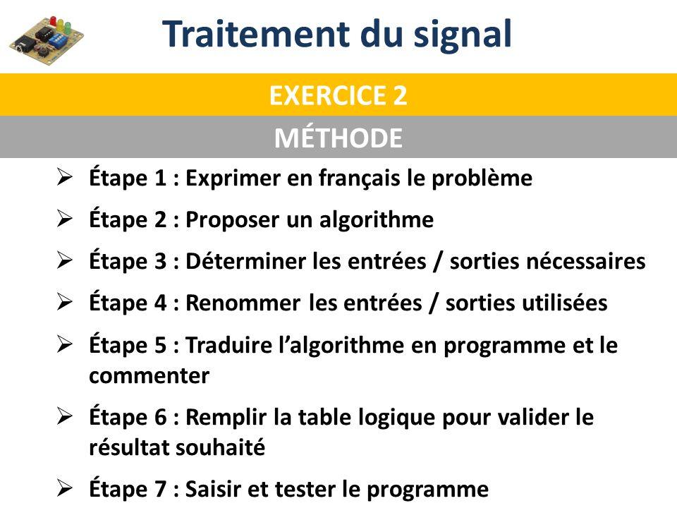 Étape 1 : Exprimer en français le problème Étape 2 : Proposer un algorithme Étape 3 : Déterminer les entrées / sorties nécessaires Étape 4 : Renommer