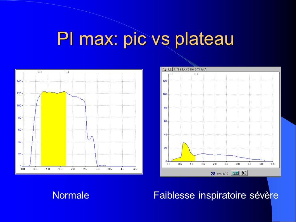 PI max: pic vs plateau NormaleFaiblesse inspiratoire sévère