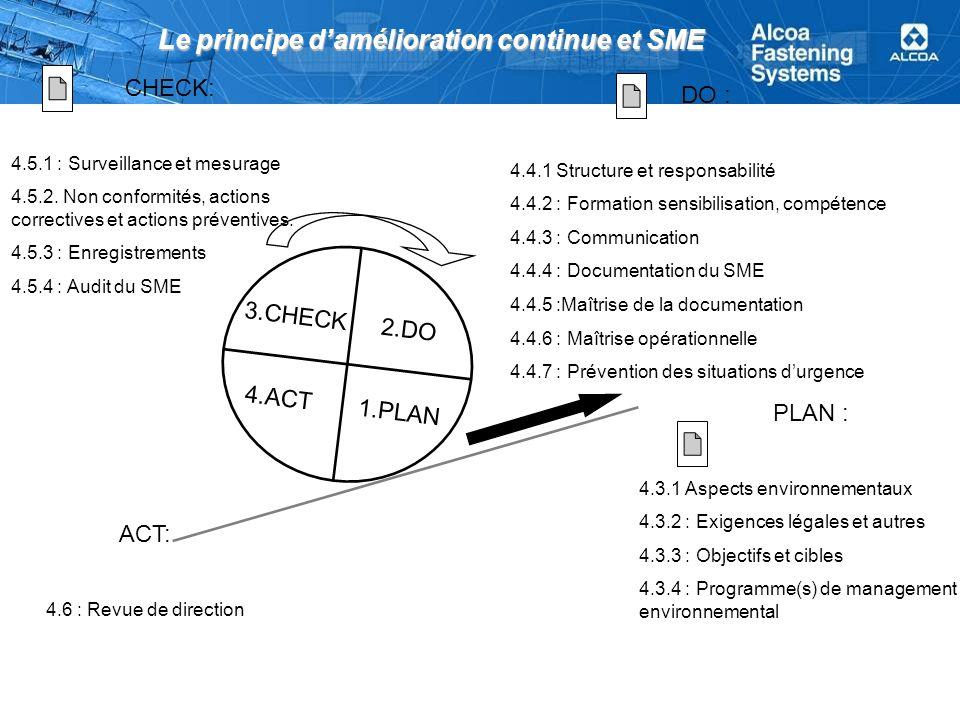 Le principe damélioration continue et SME CHECK: 4.5 Contrôle et action corrective 4.5.1 : Surveillance et mesurage 4.5.2.