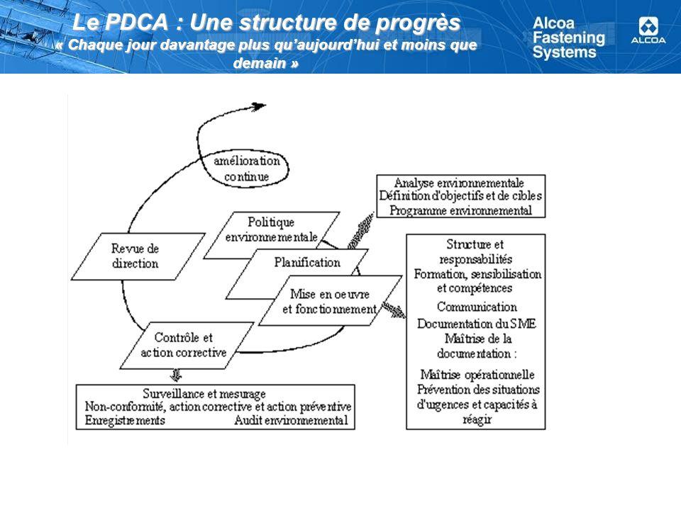 Le PDCA : Une structure de progrès « Chaque jour davantage plus quaujourdhui et moins que demain »