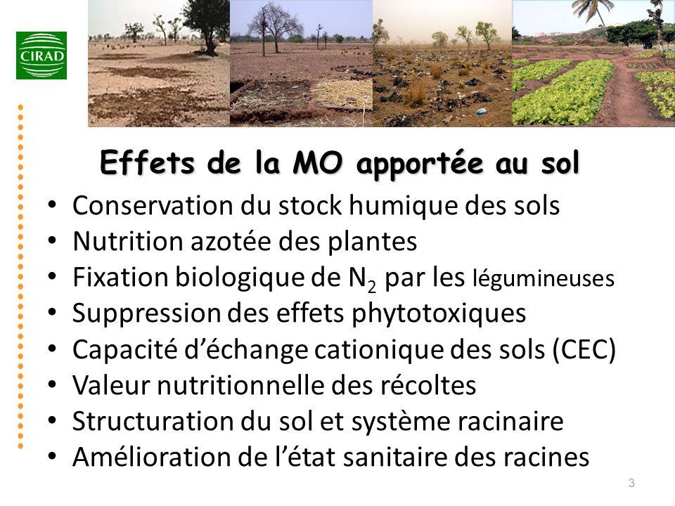 Conservation du stock humique des sols Nutrition azotée des plantes Fixation biologique de N 2 par les légumineuses Suppression des effets phytotoxiqu