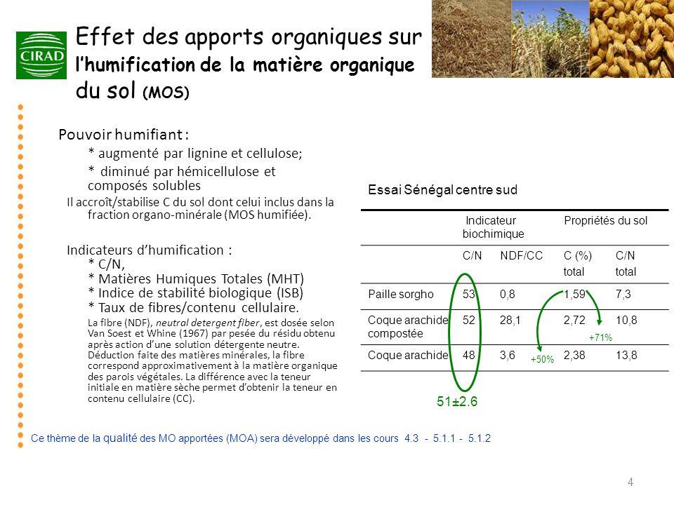 5 Importance de la MOS dans la fourniture de N par le sol Exemple dune culture de mil au Sénégal (sols sableux, isohyète 400 mm) à la dose optimale dengrais azoté (urée 90 N en surface) Les méthodes de mesure de la fourniture de N à la plante seront développées dans les cours 4.2 pour la minéralisation de la MOS et 5.1.2 pour le coefficient apparent dutilisation de N engrais (CAU).