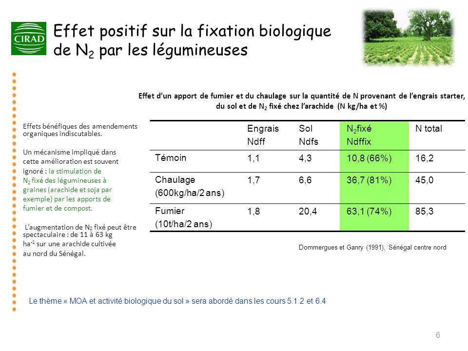 Effet dun apport de fumier et du chaulage sur la quantité de N provenant de lengrais starter, du sol et de N 2 fixé chez larachide (N kg/ha et %) Engr
