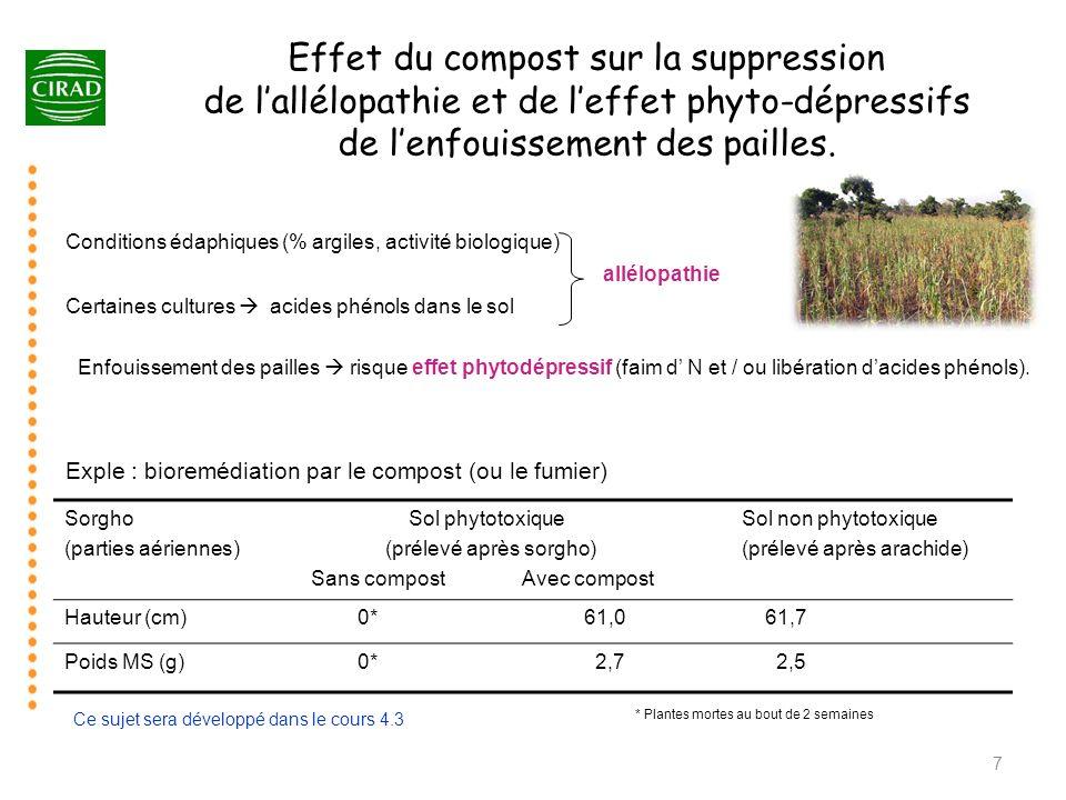 Effet du compost sur la suppression de lallélopathie et de leffet phyto-dépressifs de lenfouissement des pailles. Sorgho (parties aériennes) Sol phyto