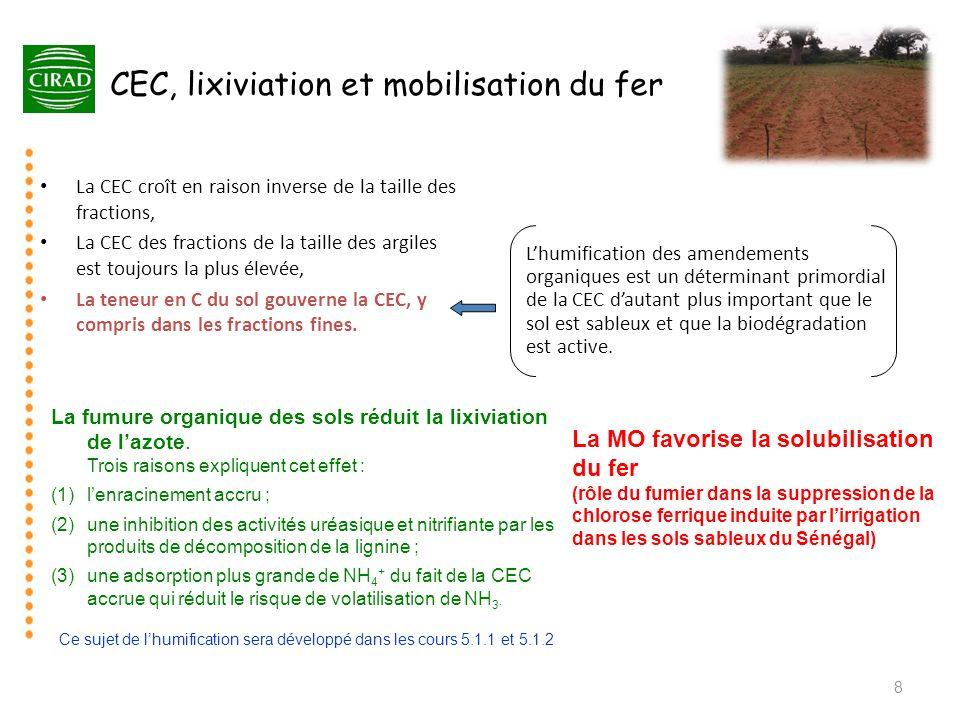 CEC, lixiviation et mobilisation du fer La CEC croît en raison inverse de la taille des fractions, La CEC des fractions de la taille des argiles est t